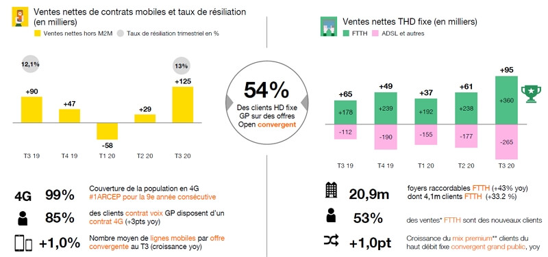 Evolution des abonnements mobile et fibre d'Orange au 3e trimestre 2020